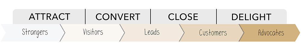 Customer Journey: Attract, Convert, Close, Delight